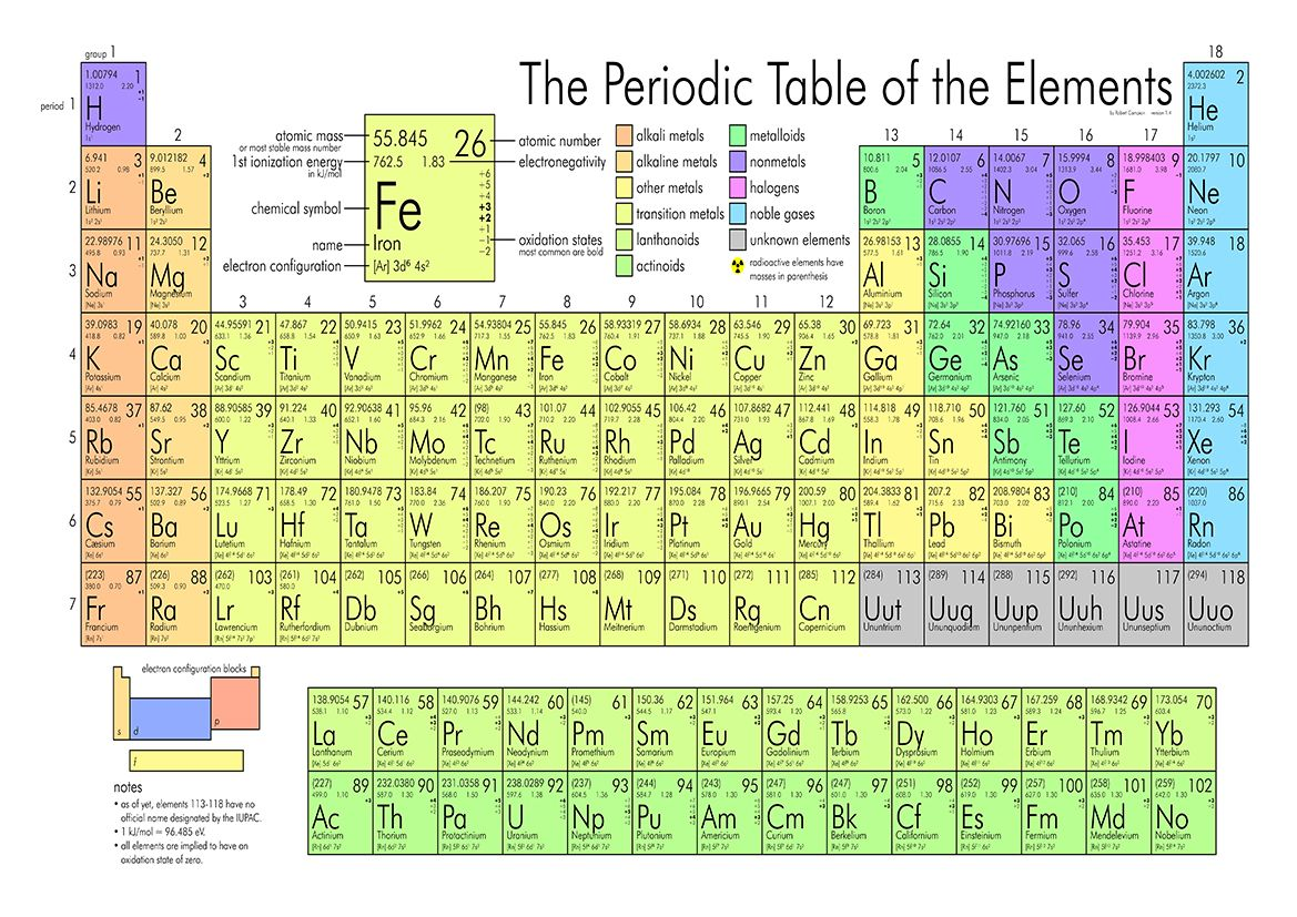 The periodic table science scientific educational print poster 2296 urtaz Images